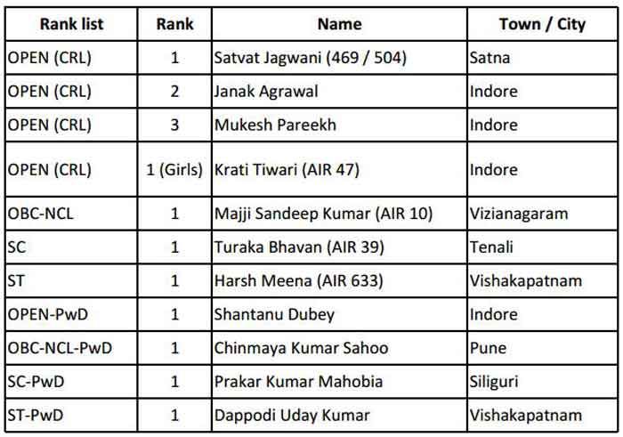 Top 10 achievers of IIT JEE (Advanced)